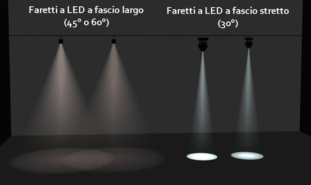 Fascio Di Luce Faretto