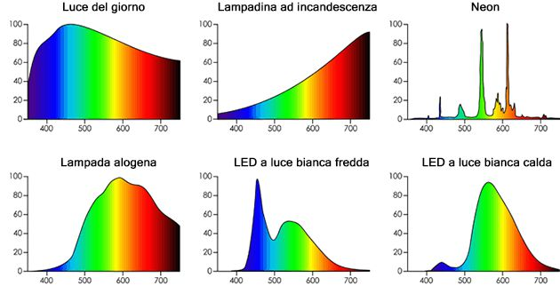 Distribuzione Frequenze dispositivi luminosi